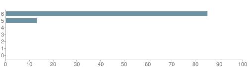 Chart?cht=bhs&chs=500x140&chbh=10&chco=6f92a3&chxt=x,y&chd=t:85,13,0,0,0,0,0&chm=t+85%,333333,0,0,10|t+13%,333333,0,1,10|t+0%,333333,0,2,10|t+0%,333333,0,3,10|t+0%,333333,0,4,10|t+0%,333333,0,5,10|t+0%,333333,0,6,10&chxl=1:|other|indian|hawaiian|asian|hispanic|black|white